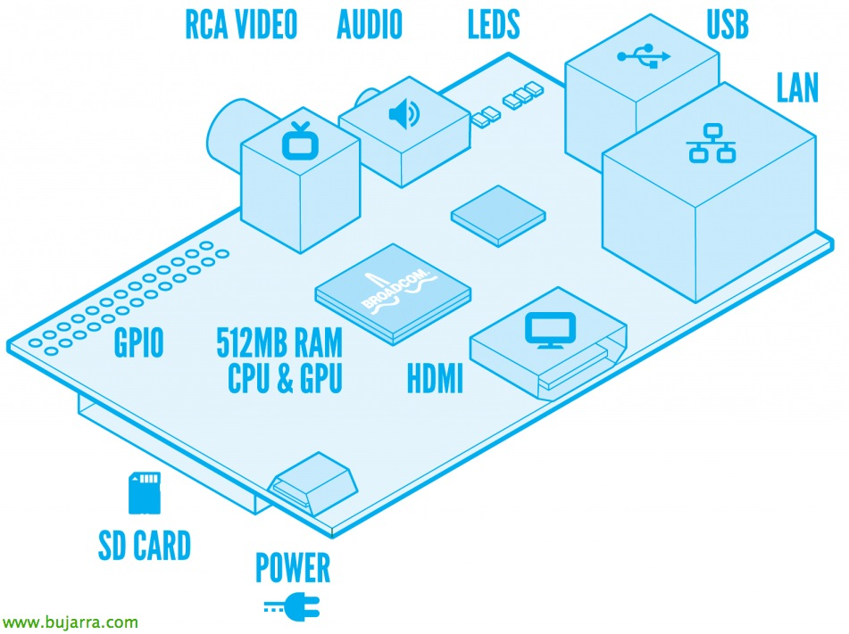 Raspberry Pi – Introducción | Blog Bujarra com
