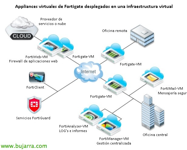 Fortigate VM | Blog Bujarra com