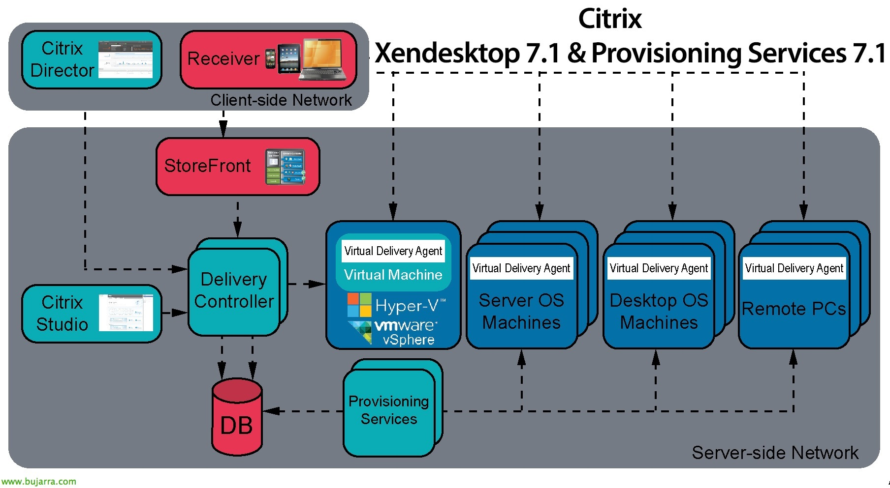 Citrix Provisioning Services 7 1 con Citrix XenDesktop 7 1