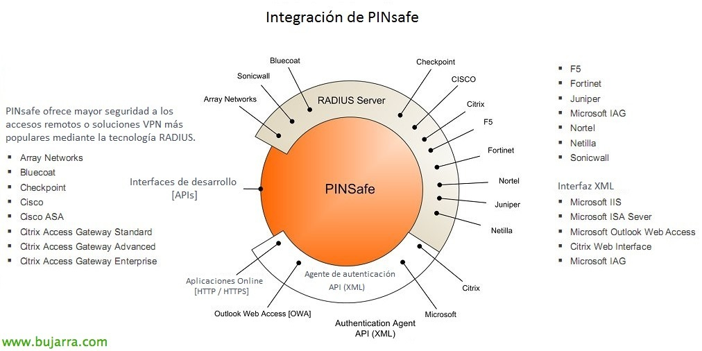 Dual authentication on Windows with PINsafe | Blog Bujarra com