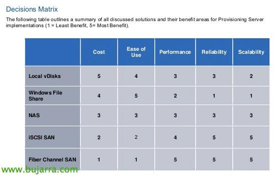 Citrix Provisioning Server en High Availability   Blog