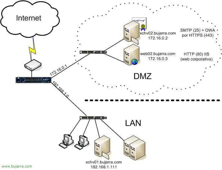 Configurar un servidor Microsoft Exchange 2003 como servidor Front-End