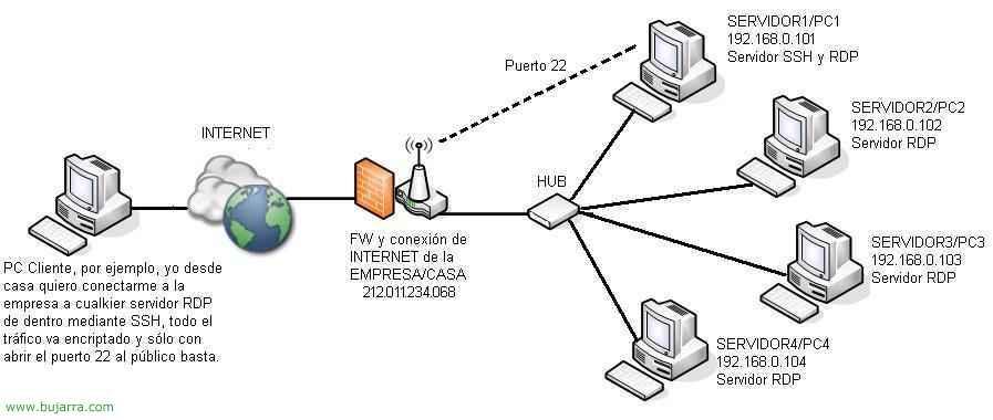 RDP sobre SSH o Conectarse a Terminal Server (RDP) mediante conexión segura