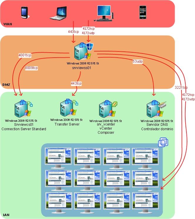 VMware View 4.6