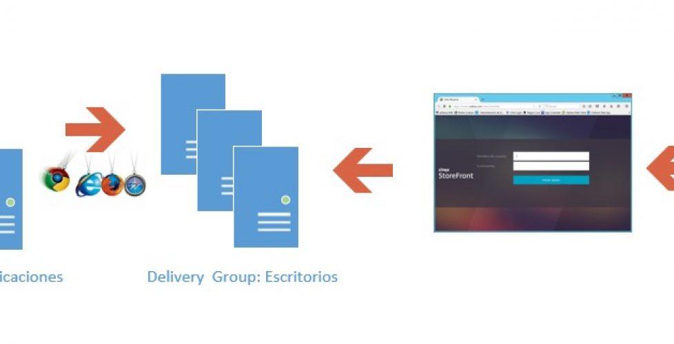 Publicando aplicaciones de Citrix XenDesktop a Citrix XenDesktop