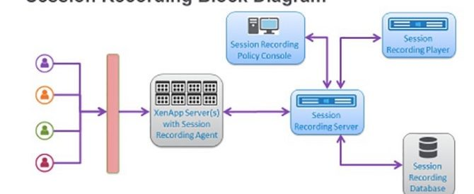 Session Recording en Citrix XenApp 7.6 Feature Pack 1