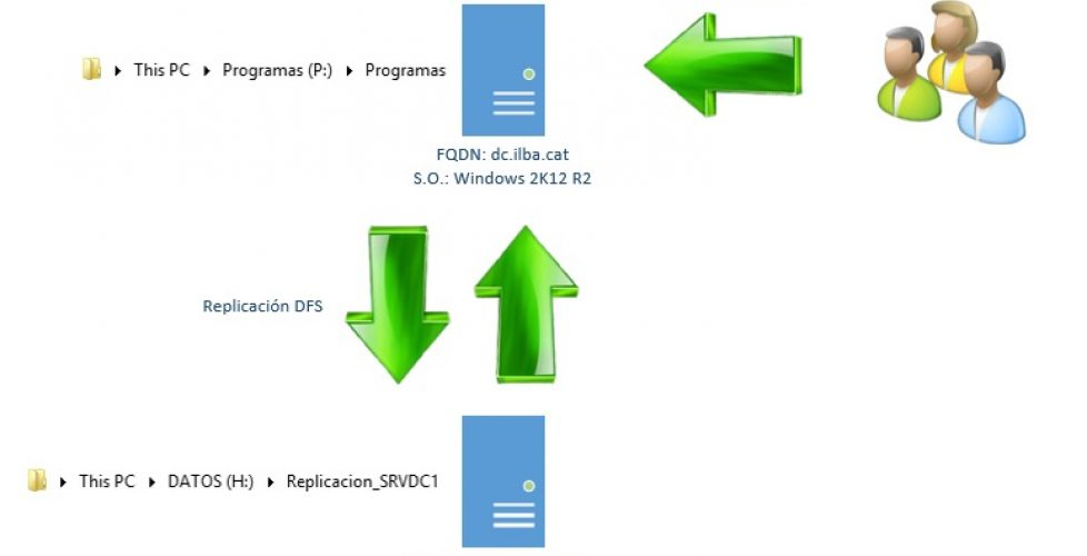 Citrix XenDesktop – DFS Replication (DFS-R)