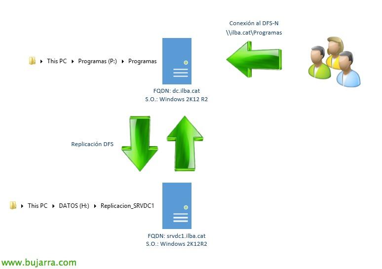 citrix-XenDesktop-DFSR-01-Bujar