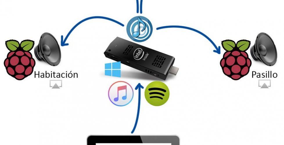 Raspberry Pi – Sistema de sonido para toda la casa
