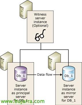 XenDesktop-SQL-Spiegelung Zeuge-01-Bujar