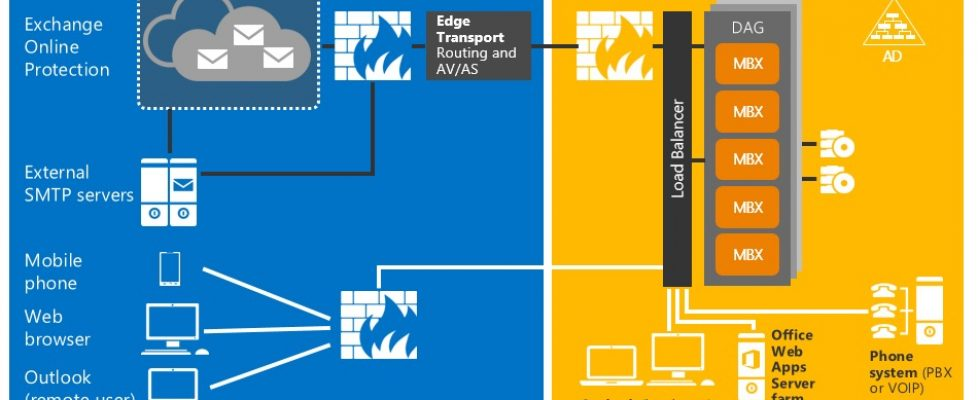 Microsoft-Exchange-2016-bujarra