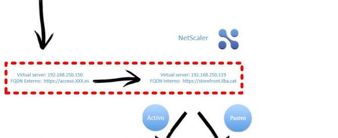 Citrix NetScaler con StoreFront Activo / Pasivo