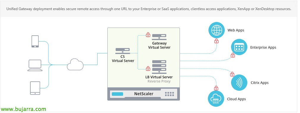 Citrix NetScaler Unified Gateway
