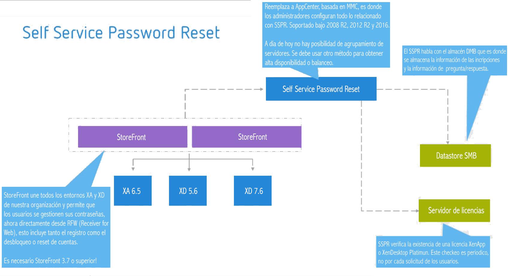 Citrix Self-Service Password Reset – Autoservicio de restablecimiento de contraseñas y desbloqueo de cuentas