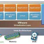 VMware ESX eine virtuelle VMware-Maschine virtualisiert