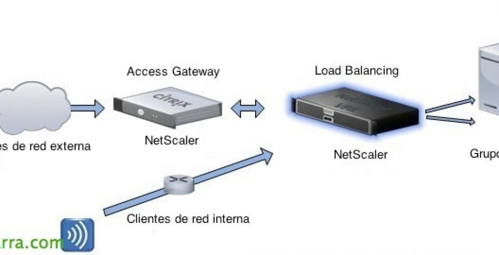 Load Balancing de StoreFront con Citrix NetScaler