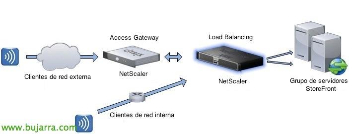 NetScaler-Load-Balancing-Storefront-00-Bujar