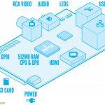 Raspberry Pi – Introducción