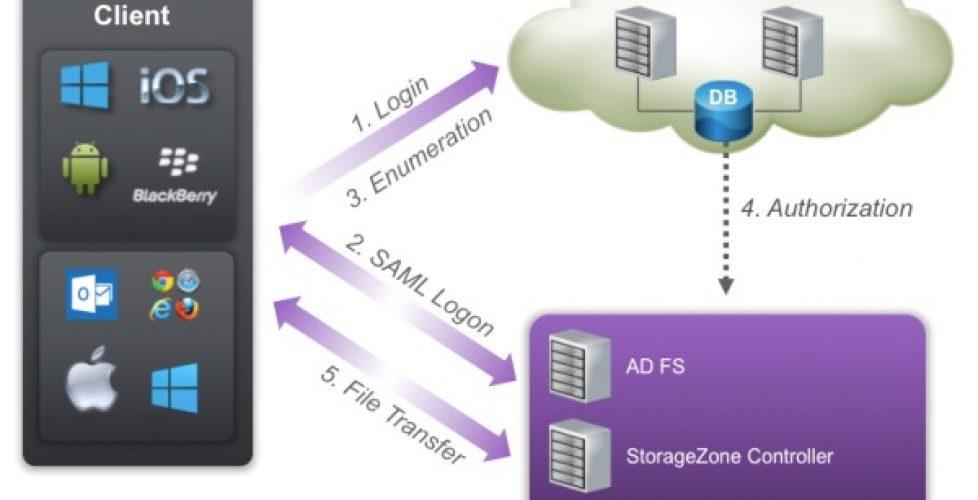 Integración de Citrix ShareFile con Directorio Activo