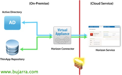 ThinApp-Cloud-Service bujarra