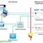 VMware Horizon Application Manager