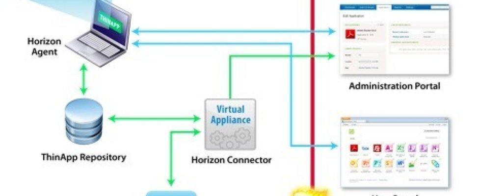 VMware Horizon Application Manager 00 Bujar