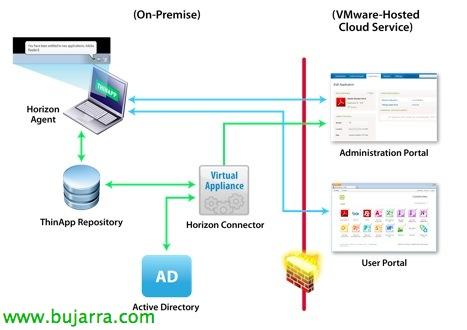 VMware Horizon Application Manager 00 bujarra