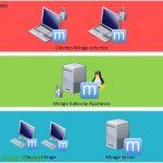 Instalación de VMware Mirage Gateway Appliance