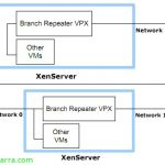 Citrix Branch Repeater VPX