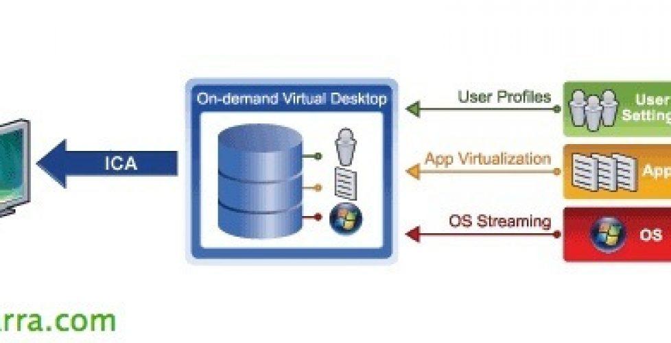 Citrix Provisioning Services 7.1 con Citrix XenDesktop 7.1 – Parte 1