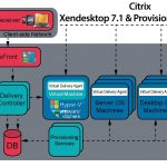 Citrix Provisioning Services 7.1 con Citrix XenDesktop 7.1 – Parte 3