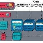 Citrix Provisioning Services 7.1 con Citrix XenDesktop 7.1 – Parte 3