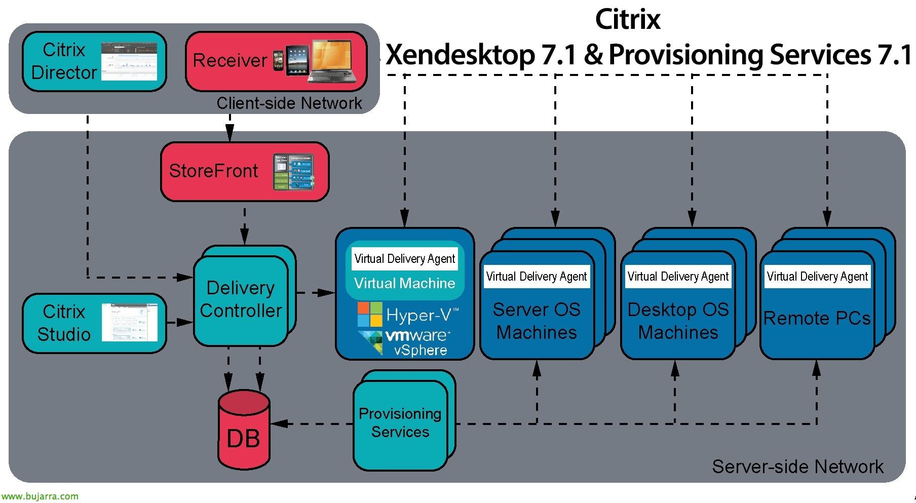citrix-provisioning-services-xendesktop-000-bujarra