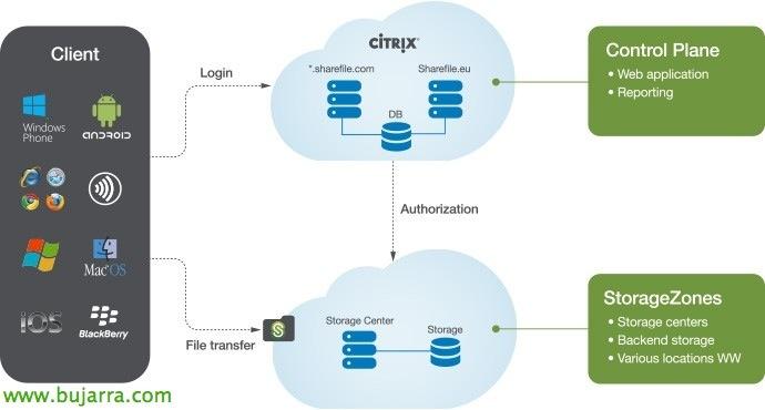 Instalación de Citrix ShareFile con los datos en tu CPD