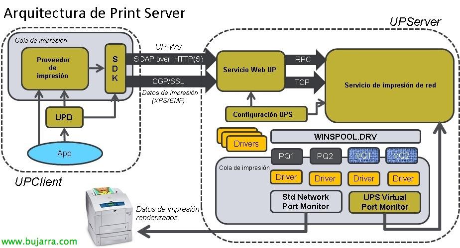 Citrix Universal Print Server