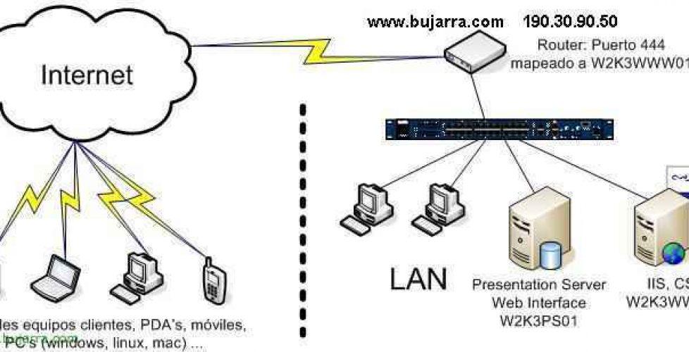 VPN Support