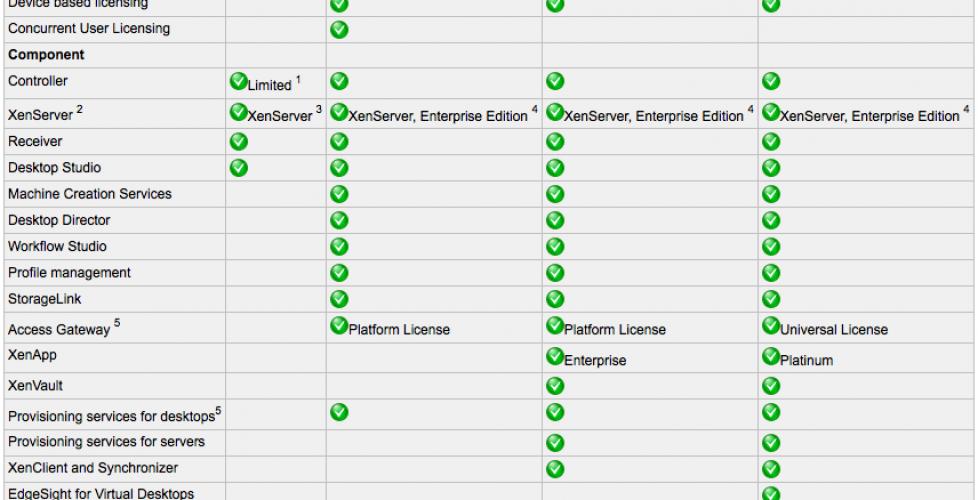 Installing and configuring Citrix XenDesktop 5 | Blog Bujarra com