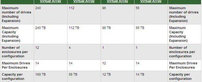 Configurando y administrando una EVA – HP StorageWorks EVA – HP StorageWorks Enterprise Virtual Array – 4100 – 4400 – 6100 o 8100