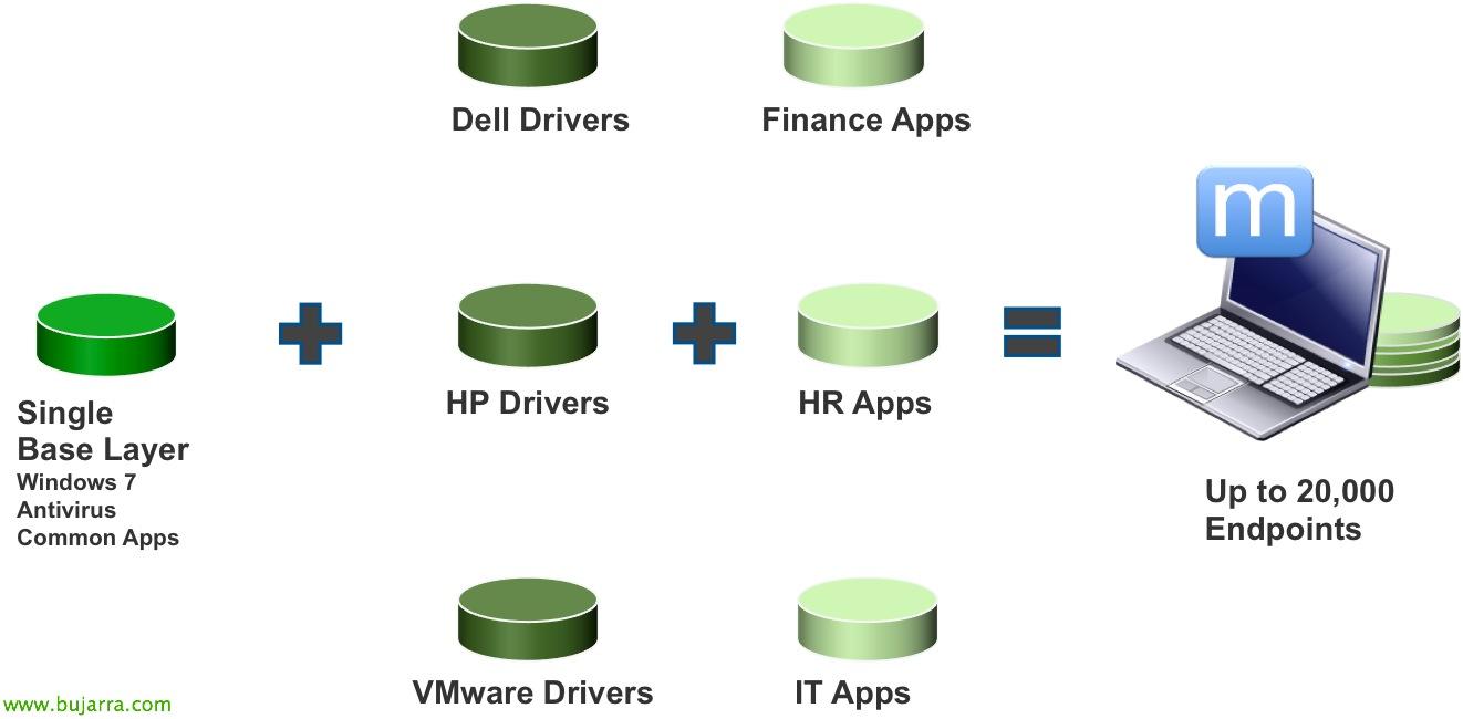 VMware Mirage – Desplegando capas de drivers