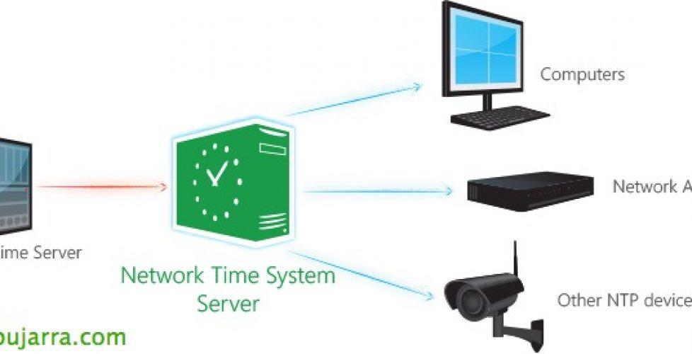 Configurando el servidor de hora en Windows 2012 R2