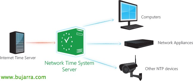 how to set dc ntp time server