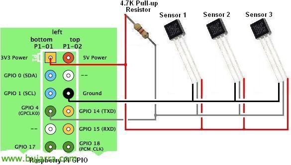 Raspberry Pi – Termómetro y control web de la casa
