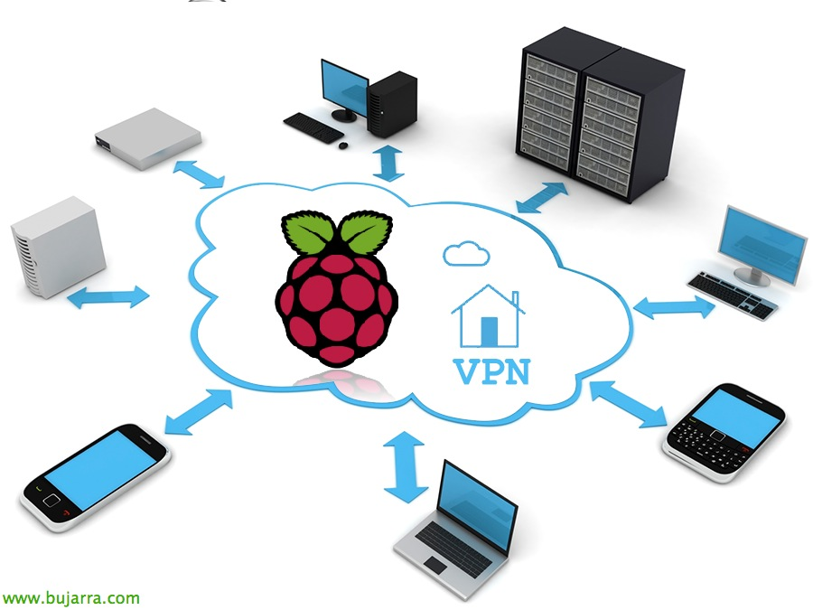 Raspberry pi vpn iphone