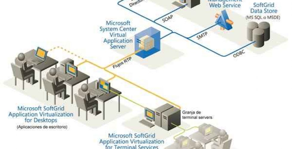 Instalación y configuración de Microsoft SoftGrid – Application Virtualization for Terminal Services