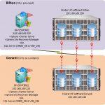 Instalación y configuración de VMware SRM 5 con SRA y reprotect