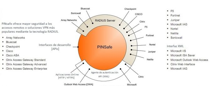 Doble autenticación en Windows con PINsafe