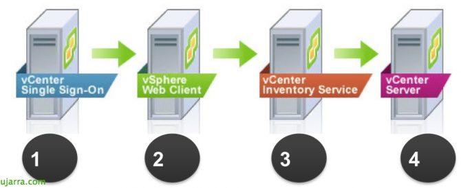 vcenter-simple-install-00-bujarra