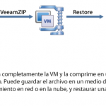Veeam Backup Free Edition para VMware y Hyper-V