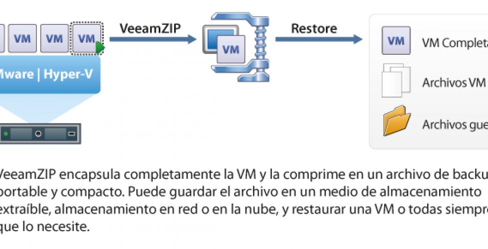 Veeam Backup Free Edition para VMware y Hyper-V