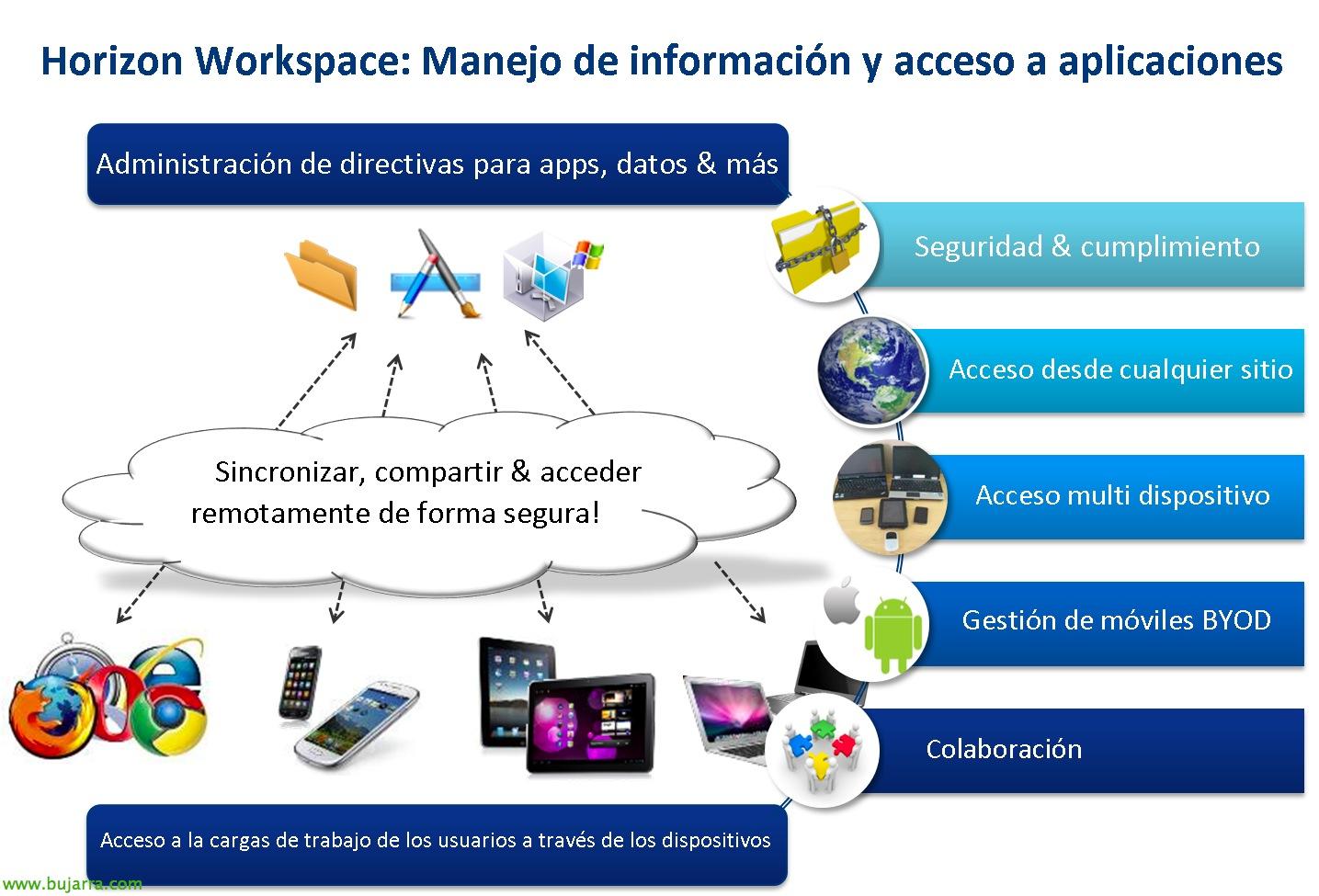 VMware Horizon Workspace – Parte 1 – Instalación y configuración